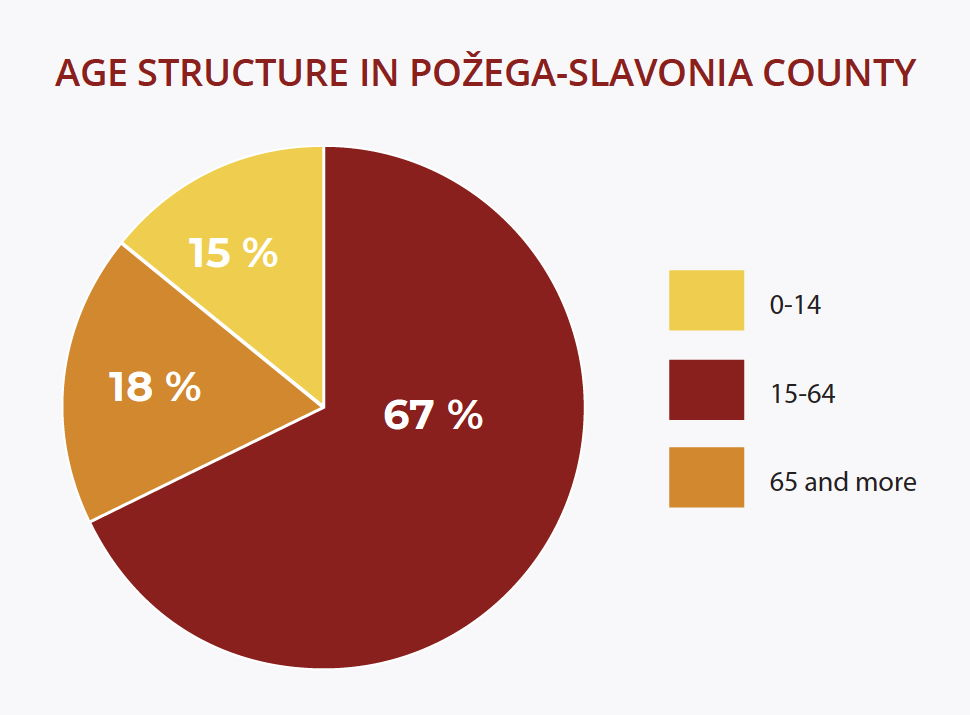 Age structure in Požega-slavonia County: 15% age 0-14, 67% age 15-64, 18% age 65 and more (Source: Croatian Bureau of Statistics, Population Estimates 2016)