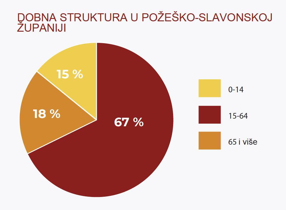 Dobna struktura stanovništva Požeško-slavonske županije: 15% starosti 0-14 godina, 67% starosti 15-64 godina, 18% starosti 65 i više godina (Izvor: Hrvatski zavod za statistiku)